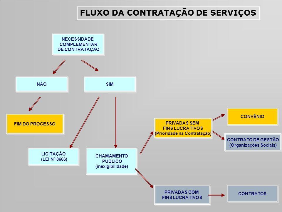 NECESSIDADE COMPLEMENTAR DE CONTRATAÇÃO NECESSIDADE COMPLEMENTAR DE CONTRATAÇÃO CONTRATOS CONVÊNIO PRIVADAS SEM FINS LUCRATIVOS (Prioridade na Contrat