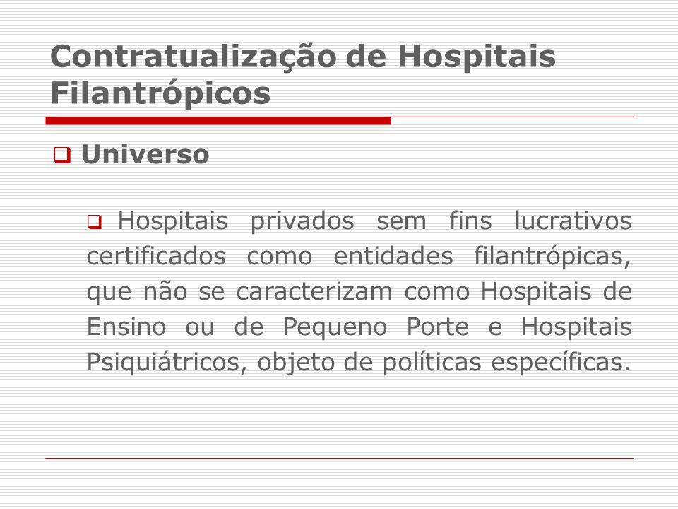 Contratualização de Hospitais Filantrópicos Universo Hospitais privados sem fins lucrativos certificados como entidades filantrópicas, que não se cara