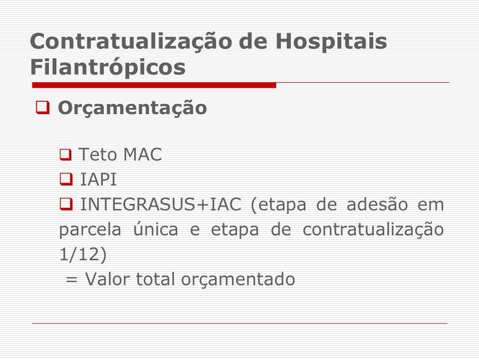 Orçamentação Teto MAC IAPI INTEGRASUS+IAC (etapa de adesão em parcela única e etapa de contratualização 1/12) = Valor total orçamentado Contratualizaç