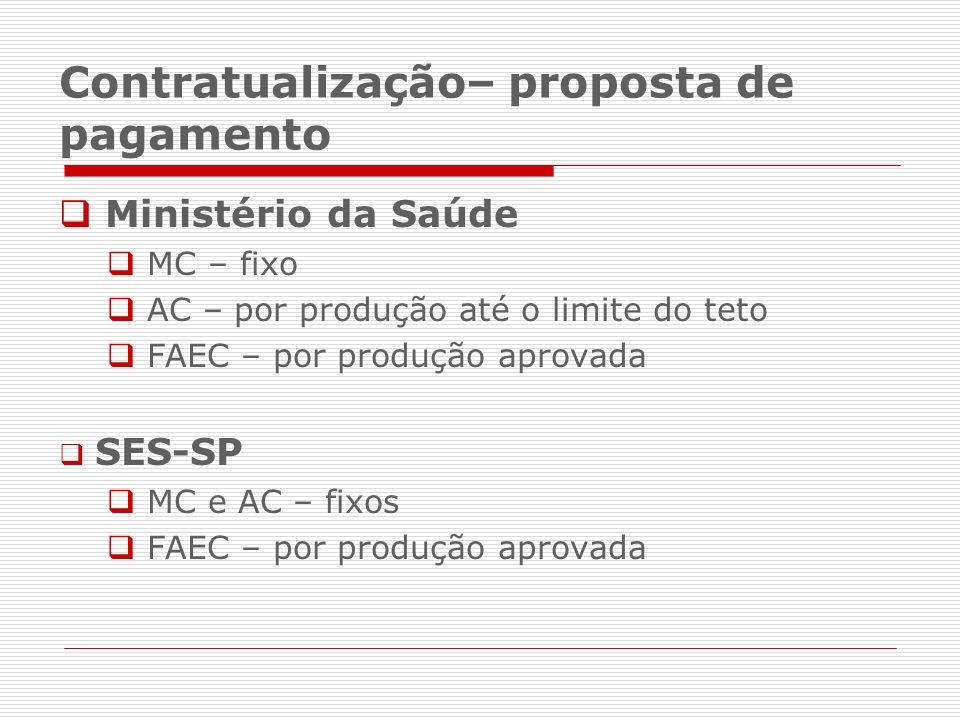 Ministério da Saúde MC – fixo AC – por produção até o limite do teto FAEC – por produção aprovada SES-SP MC e AC – fixos FAEC – por produção aprovada