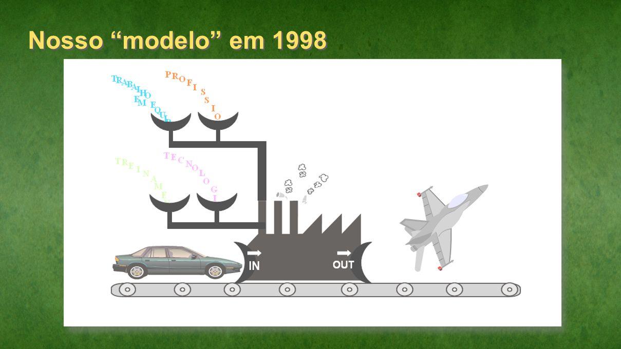 Nosso modelo em 1998