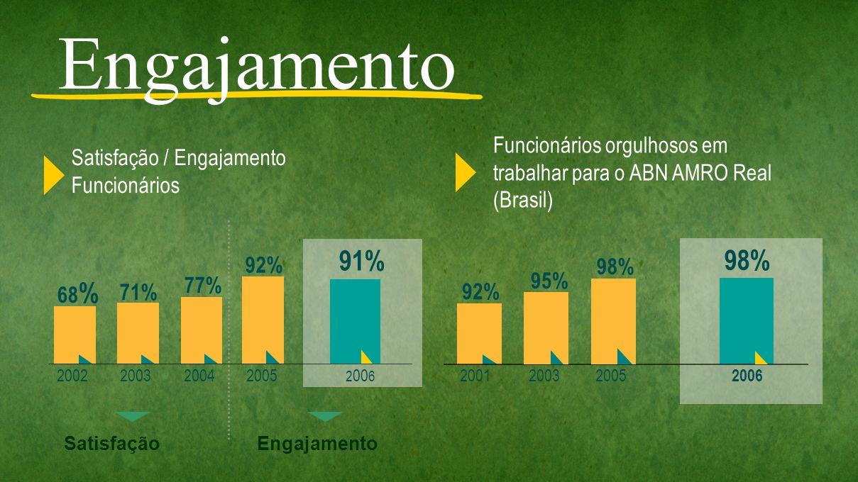 Satisfação / Engajamento Funcionários Funcionários orgulhosos em trabalhar para o ABN AMRO Real (Brasil) 2002200320042005 2 00 6 68 % 71% 77% 92% 91%