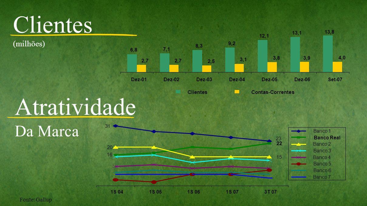Fonte: Gallup Clientes (milhões) Atratividade Da Marca 6,8 7,1 8,3 9,2 12,1 13,1 13,8 4,0 3,93,8 3,1 2,5 2,7 Dez-01Dez-02Dez-03Dez-04Dez-05Dez-06Set-0