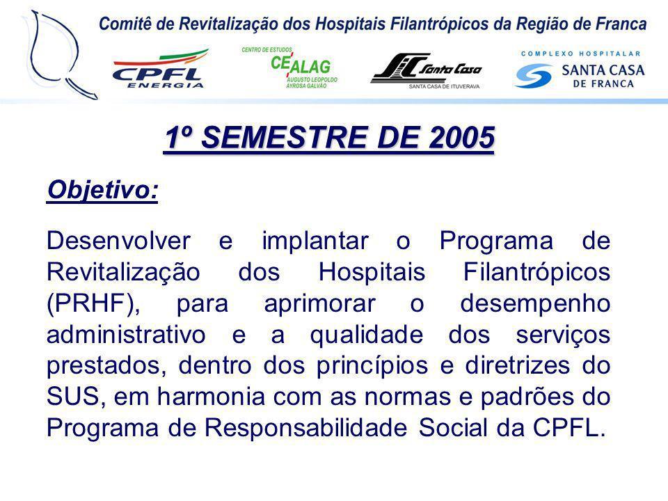 Objetivo: Desenvolver e implantar o Programa de Revitalização dos Hospitais Filantrópicos (PRHF), para aprimorar o desempenho administrativo e a quali