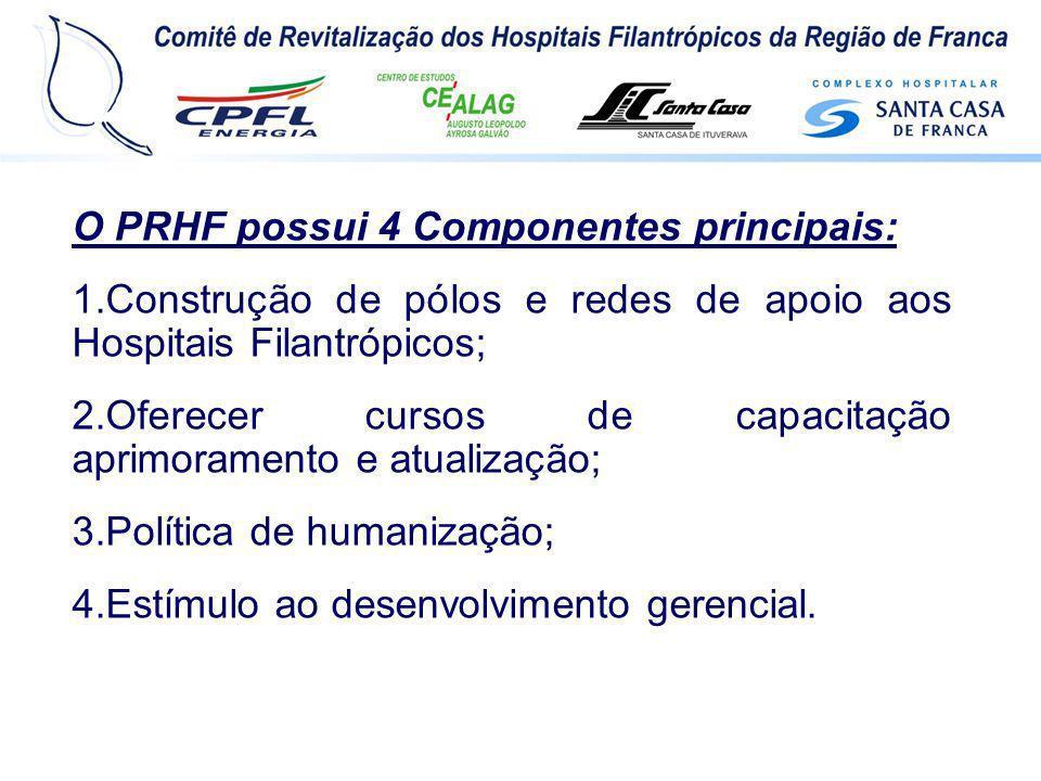O PRHF possui 4 Componentes principais: 1.Construção de pólos e redes de apoio aos Hospitais Filantrópicos; 2.Oferecer cursos de capacitação aprimoram