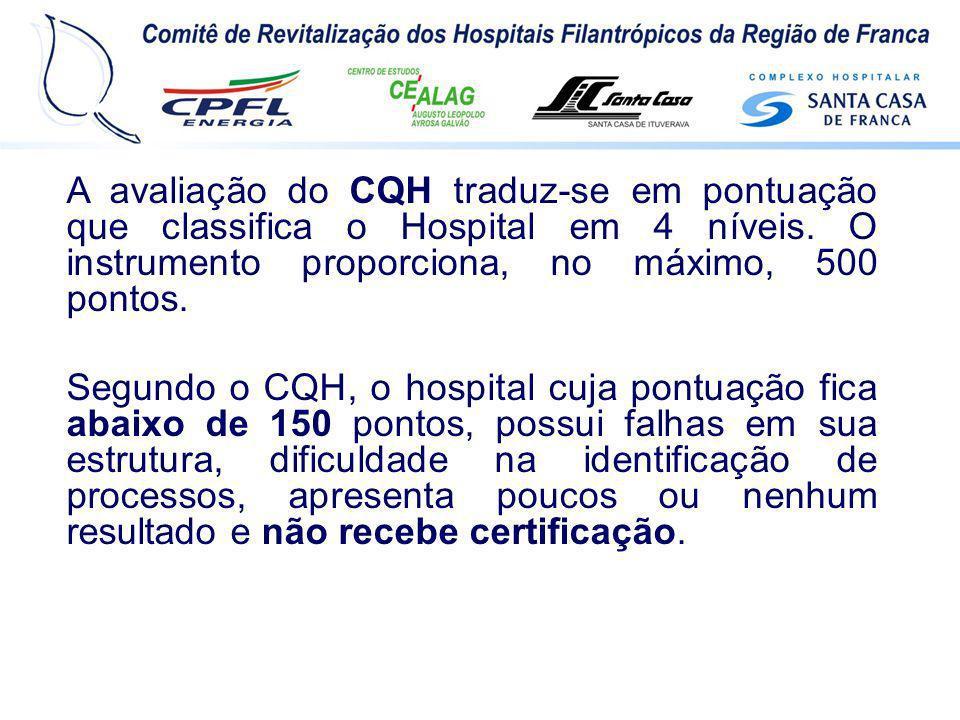 A avaliação do CQH traduz-se em pontuação que classifica o Hospital em 4 níveis. O instrumento proporciona, no máximo, 500 pontos. Segundo o CQH, o ho