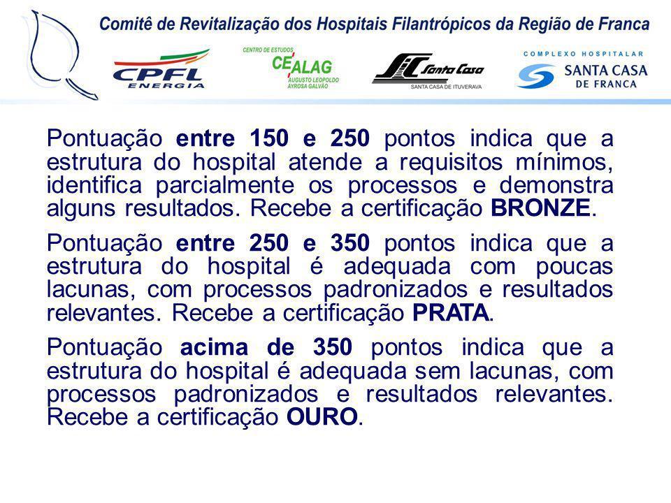 Pontuação entre 150 e 250 pontos indica que a estrutura do hospital atende a requisitos mínimos, identifica parcialmente os processos e demonstra algu