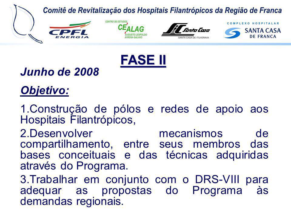 FASE II Junho de 2008 Objetivo: 1.Construção de pólos e redes de apoio aos Hospitais Filantrópicos, 2.Desenvolver mecanismos de compartilhamento, entr