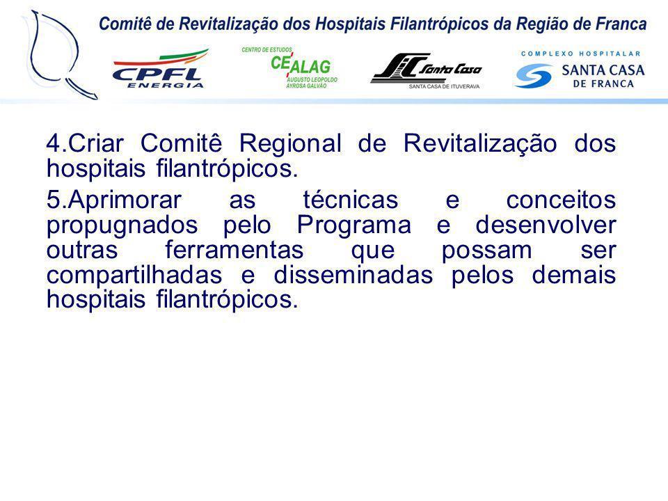4.Criar Comitê Regional de Revitalização dos hospitais filantrópicos. 5.Aprimorar as técnicas e conceitos propugnados pelo Programa e desenvolver outr