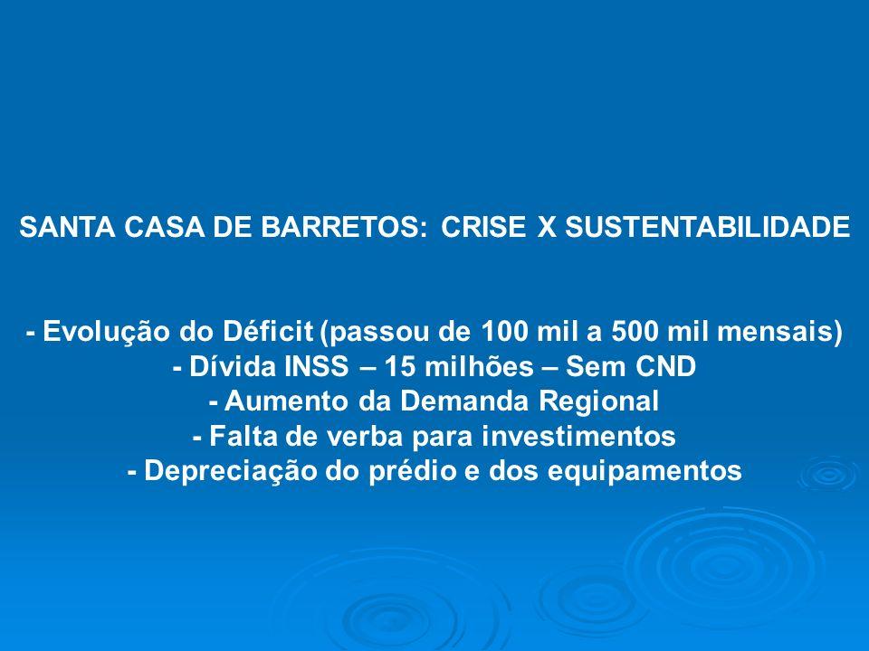 SANTA CASA DE BARRETOS: CRISE X SUSTENTABILIDADE - Evolução do Déficit (passou de 100 mil a 500 mil mensais) - Dívida INSS – 15 milhões – Sem CND - Au