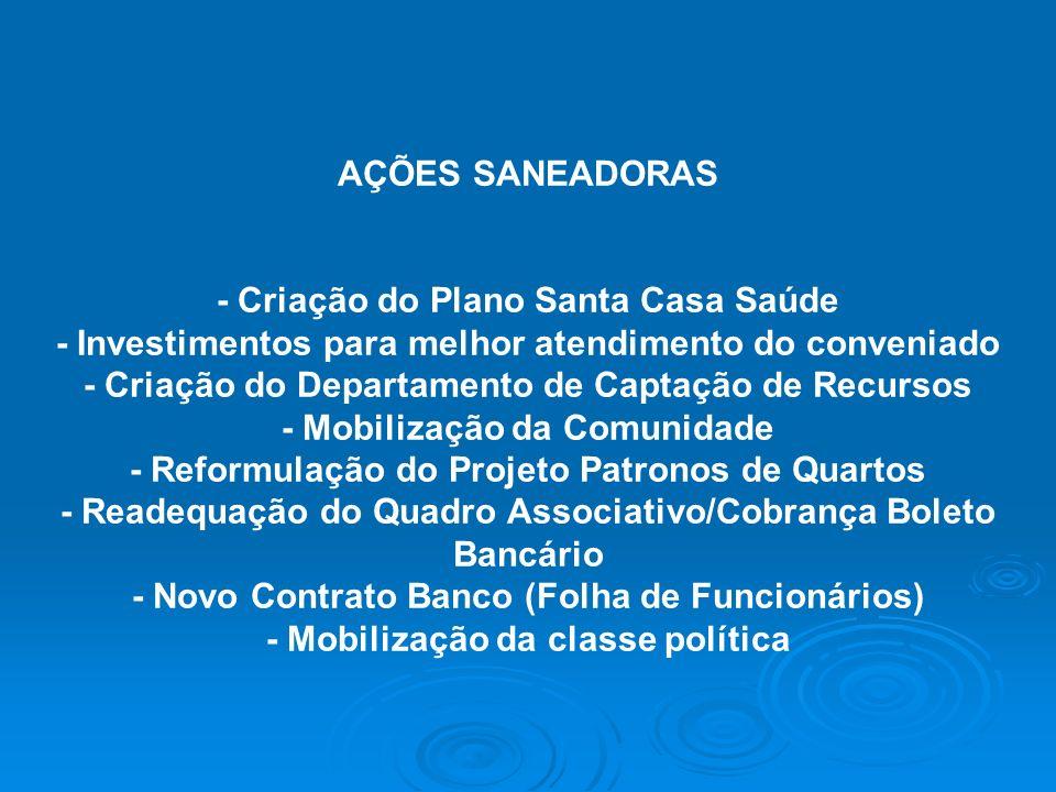 AÇÕES SANEADORAS - Criação do Plano Santa Casa Saúde - Investimentos para melhor atendimento do conveniado - Criação do Departamento de Captação de Re