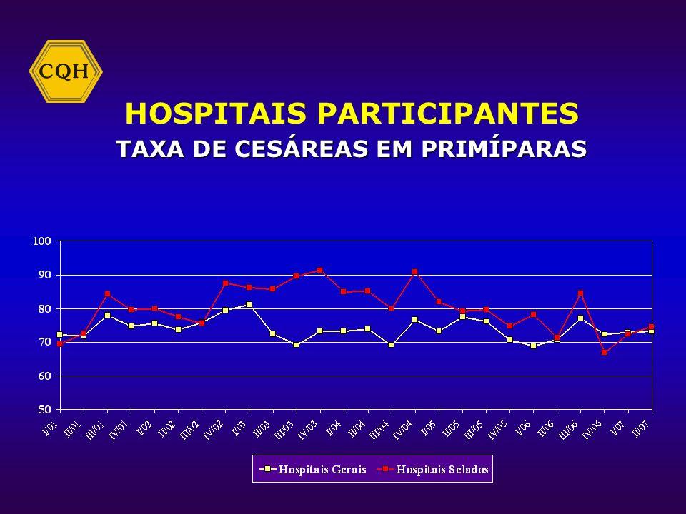 HOSPITAIS PARTICIPANTES TAXA DE CESÁREAS