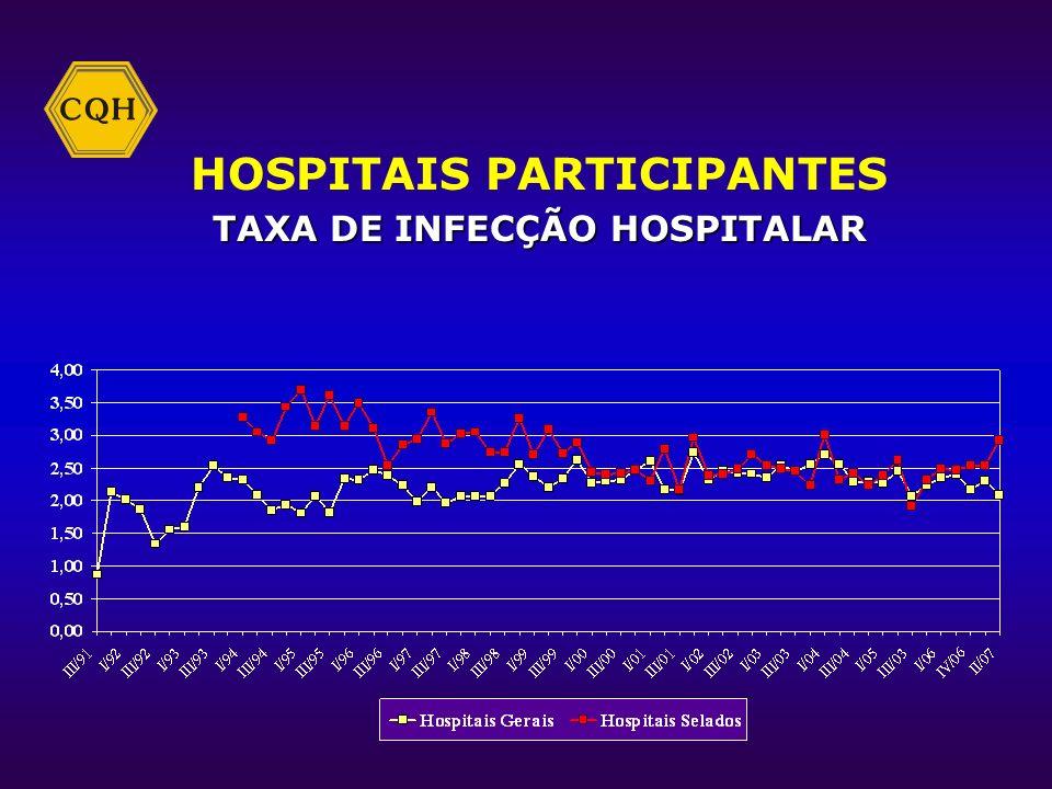 HOSPITAIS PARTICIPANTES TAXA DE CESÁREAS EM PRIMÍPARAS
