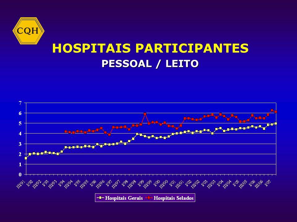 ENFERMEIRO / LEITO HOSPITAIS PARTICIPANTES ENFERMEIRO / LEITO