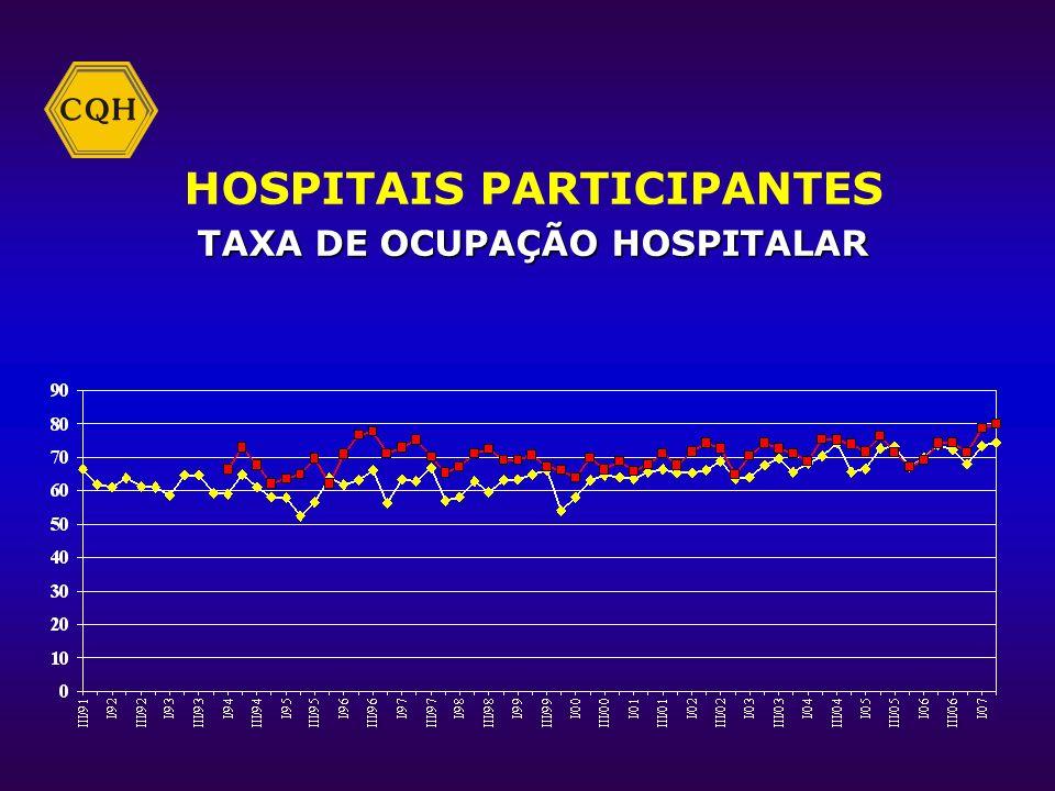 HOSPITAIS PARTICIPANTES PESSOAL / LEITO