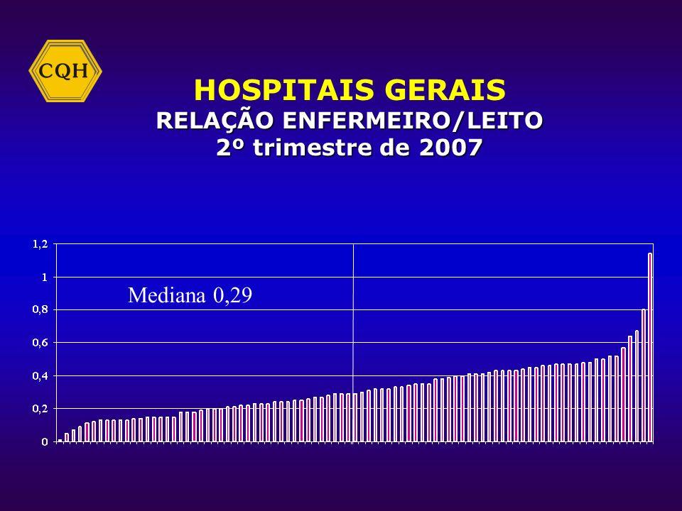 HOSPITAIS GERAIS TAXA DE OCUPAÇÃO HOSPITALAR 2º trimestre de 2007 Mediana 74,37%