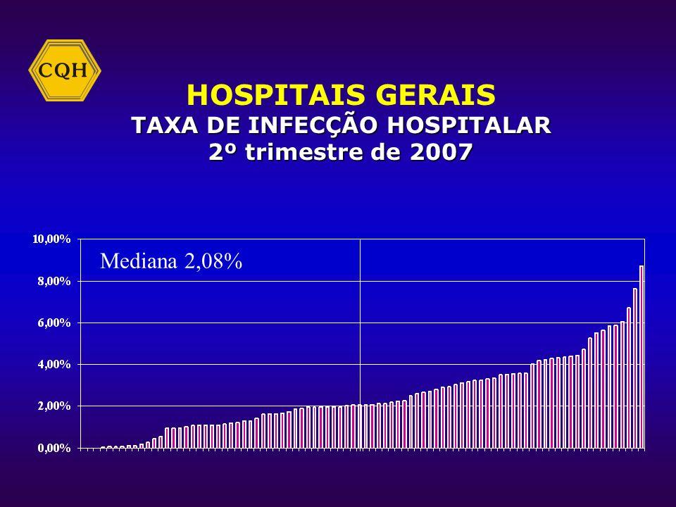 HOSPITAIS GERAIS RELAÇÃO ENFERMEIRO/LEITO 2º trimestre de 2007 Mediana 0,29