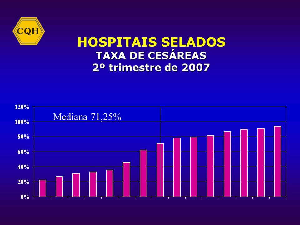 HOSPITAIS GERAIS TAXA DE INFECÇÃO HOSPITALAR 2º trimestre de 2007 Mediana 2,08%