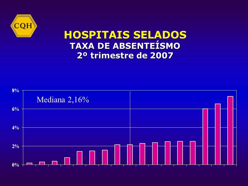 HOSPITAIS SELADOS TAXA DE CESÁREAS 2º trimestre de 2007 Mediana 71,25%