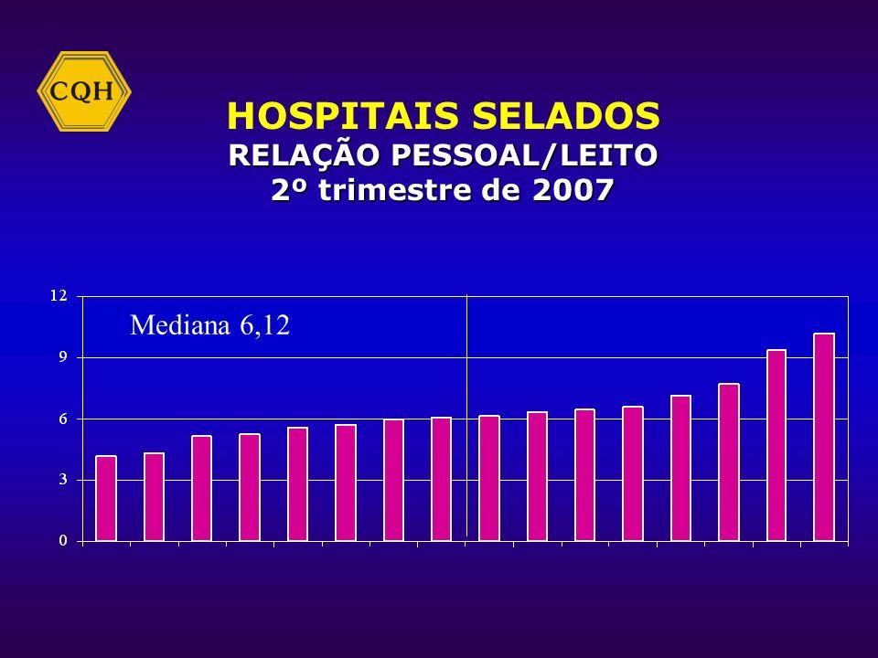 HOSPITAIS SELADOS TAXA DE ABSENTEÍSMO 2º trimestre de2007 2º trimestre de 2007 Mediana 2,16%