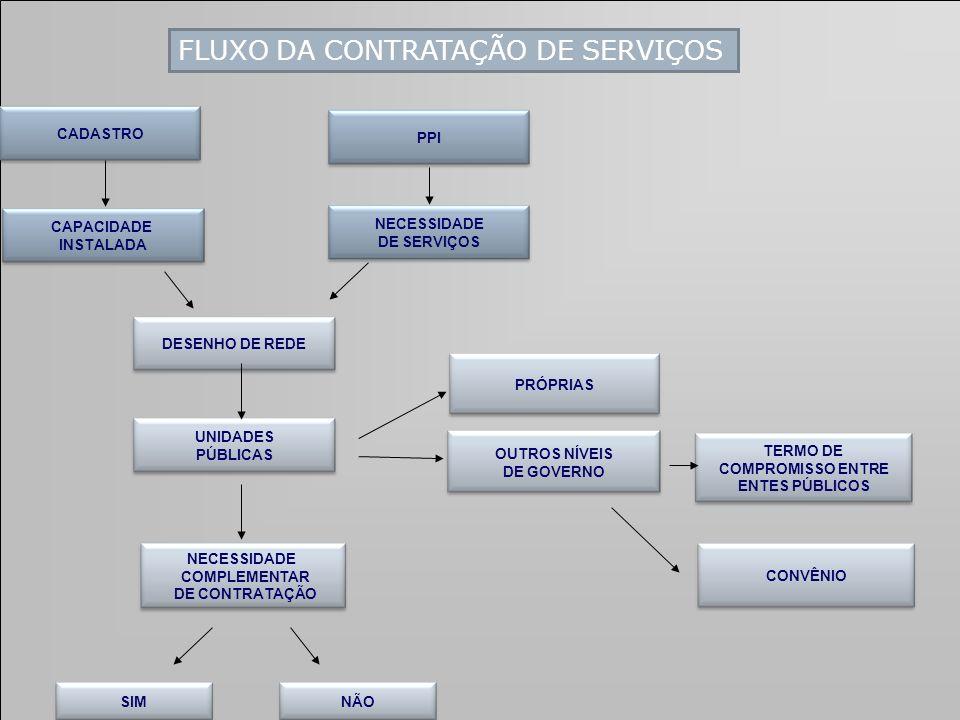FLUXO DA CONTRATAÇÃO DE SERVIÇOS CADASTRO NECESSIDADE COMPLEMENTAR DE CONTRATAÇÃO TERMO DE COMPROMISSO ENTRE ENTES PÚBLICOS OUTROS NÍVEIS DE GOVERNO PRÓPRIAS UNIDADES PÚBLICAS NECESSIDADE DE SERVIÇOS PPI CAPACIDADE INSTALADA DESENHO DE REDE SIMNÃO CONVÊNIO