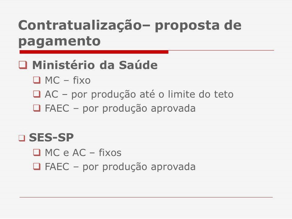 Ministério da Saúde MC – fixo AC – por produção até o limite do teto FAEC – por produção aprovada SES-SP MC e AC – fixos FAEC – por produção aprovada Contratualização– proposta de pagamento