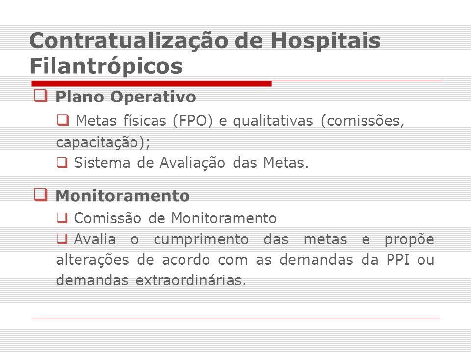 Plano Operativo Metas físicas (FPO) e qualitativas (comissões, capacitação); Sistema de Avaliação das Metas.