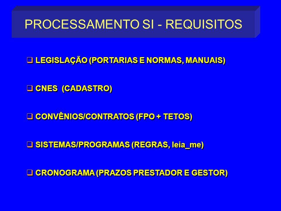 PROCESSAMENTO SI - REQUISITOS LEGISLAÇÃO (PORTARIAS E NORMAS, MANUAIS) CNES (CADASTRO) CONVÊNIOS/CONTRATOS (FPO + TETOS) SISTEMAS/PROGRAMAS (REGRAS, l