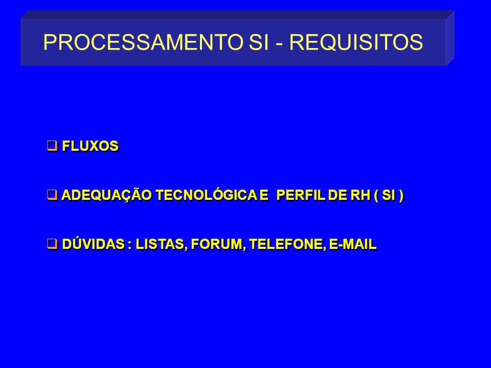 PROCESSAMENTO SI - REQUISITOS FLUXOS ADEQUAÇÃO TECNOLÓGICA E PERFIL DE RH ( SI ) DÚVIDAS : LISTAS, FORUM, TELEFONE, E-MAIL FLUXOS ADEQUAÇÃO TECNOLÓGIC