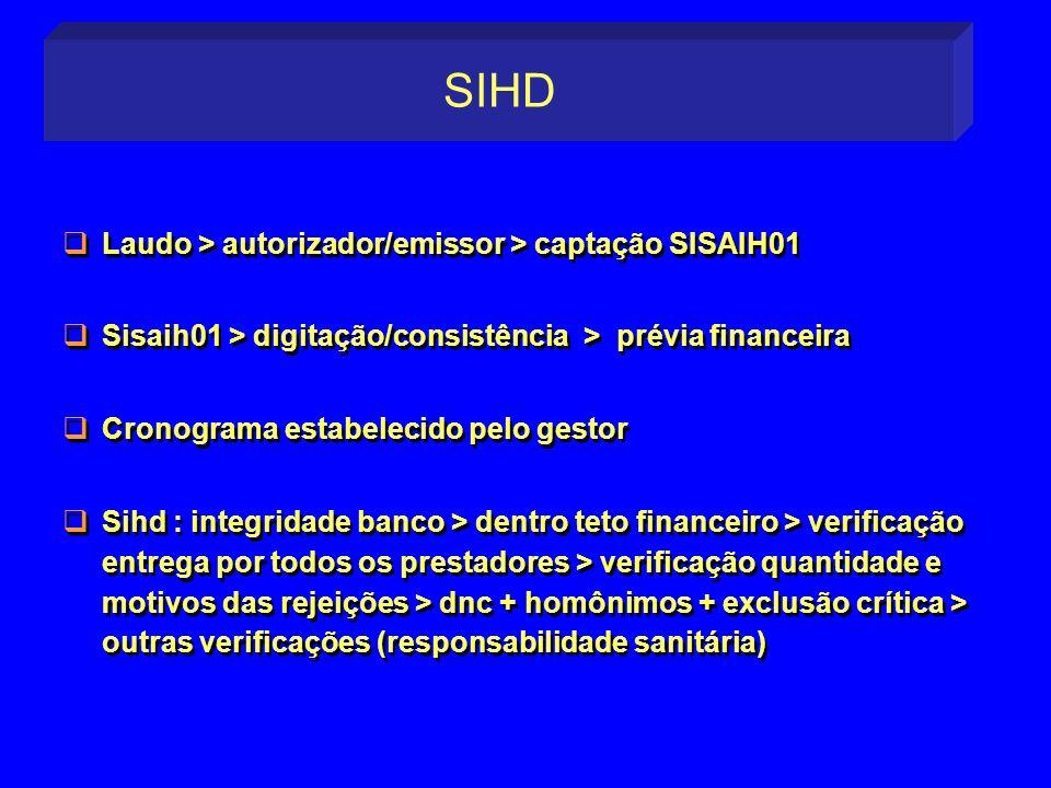 Laudo > autorizador/emissor > captação SISAIH01 Sisaih01 > digitação/consistência > prévia financeira Cronograma estabelecido pelo gestor Sihd : integ
