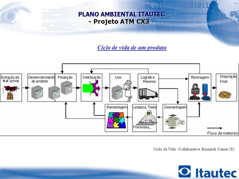 Ciclo de Vida - Collaborative Research Center 281 Ciclo de vida de um produto PLANO AMBIENTAL ITAUTEC - Projeto ATM CX3 - Projeto ATM CX3 -
