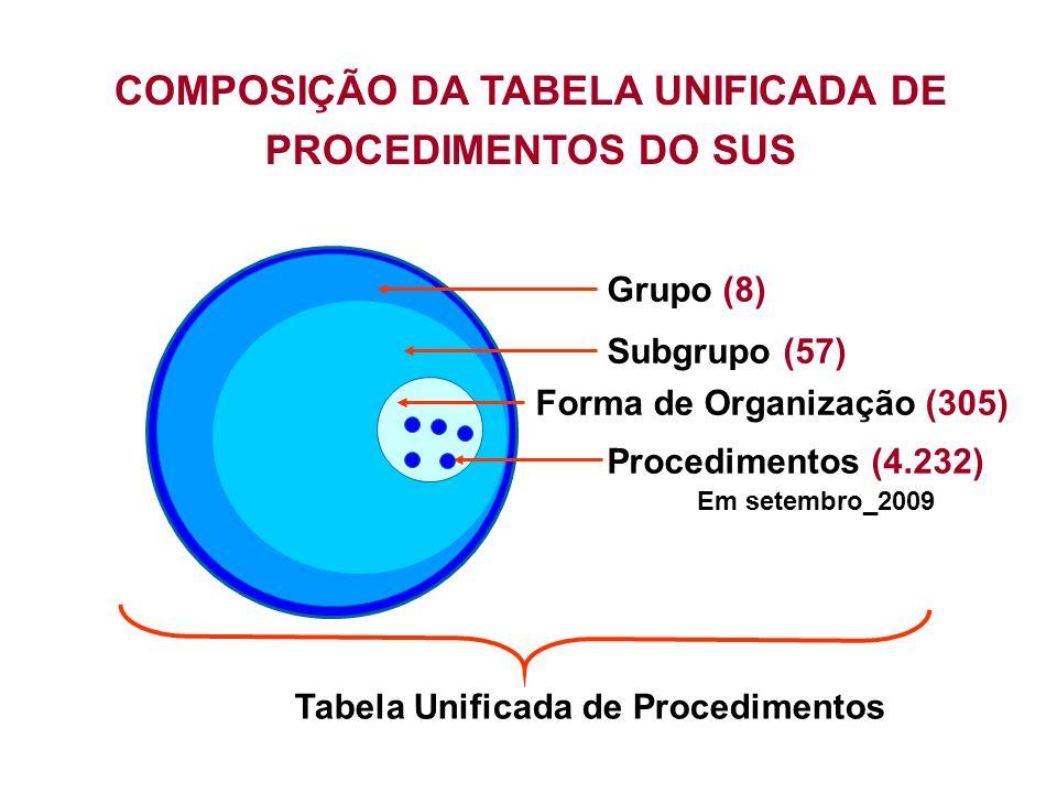 Estrutura da Tabela de Procedimentos Unificados Composição do Código de Procedimento: O código é estruturado com 10 algarismos.
