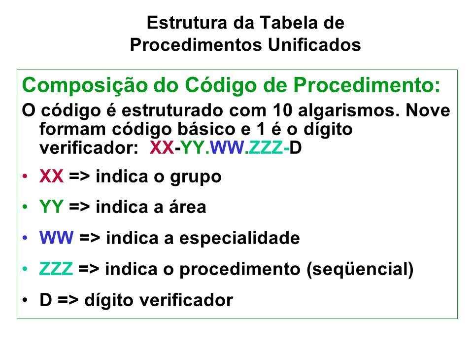 GRUPO (03) SUB-GRUPO (04) FORMA DE ORGANIZAÇÃO CLÍNICAONCOLOGIA01 – RADIOTERAPIA CLÍNICAONCOLOGIA02 – QUIMIOTERAPIA PALIATIVA - ADULTO CLÍNICAONCOLOGIA03 – QUIMIOTERAPIA PARA CONTROLE TEMPORÁRIO DE DOENÇA – ADULTO CLÍNICAONCOLOGIA04 – QUIMIOTERAPIA PRÉVIA - ADULTO CLÍNICAONCOLOGIA05 – QUIMIOTERAPIA ADJUVANTE - ADULTO CLÍNICAONCOLOGIA06 – QUIMIOTERAPIA CURATIVA - ADULTO CLÍNICAONCOLOGIA07 – QUIMIOTERAPIA DE TUMORES DE CRIANÇA E ADOLESCÊNCIA CLÍNICAONCOLOGIA08 – QUIMIOTERAPIA - PROCEDIMENTOS ESPECIAIS CLÍNICAONCOLOGIA09 – MEDICINA NUCLEAR TERAPÊUTICA ONCOLÓGICA CLÍNICAONCOLOGIA10 – GERAIS EM ONCOLOGIA