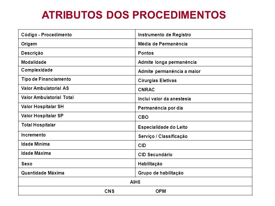 FORMA DE ORGANIZAÇÃO DOS PROCEDIMENTOS RADIOTERÁPICOS NA TABELA UNIFICADA DO SUS – BPA-I / APAC / AIH 03.04.01.xxx-x - Radioterapia - Procedimentos em BPA Individualizado (pterígio e halo) - Procedimentos em APAC (principais e secundários) - Procedimentos em AIH (principais) - Tabelamento em ordem alfabética