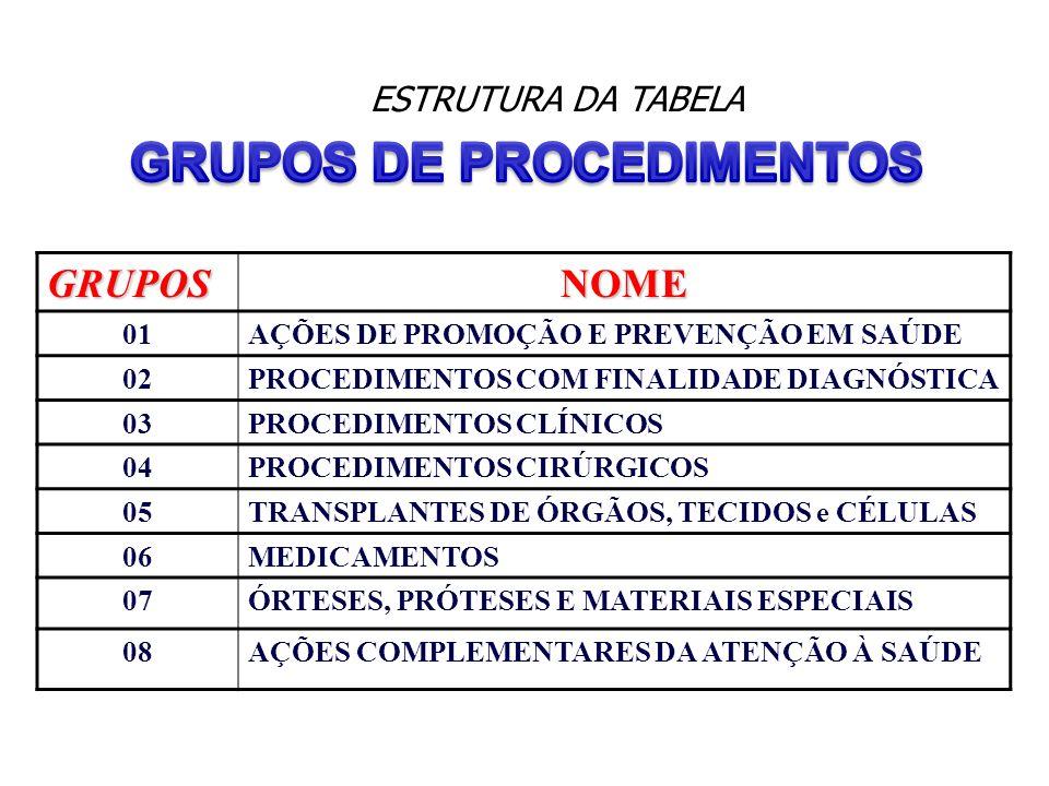 GRUPONOME 6MEDICAMENTOS Assistência Farmacêutica (básicos / excepcionais / estratégicos) Não oncológicos Não Farmácia Popular