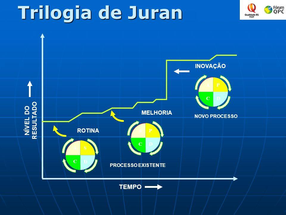 Trilogia de Juran NÍVEL DO RESULTADO TEMPO P D C A MELHORIA INOVAÇÃO NOVO PROCESSO P D C A PROCESSO EXISTENTE ROTINA S D C A