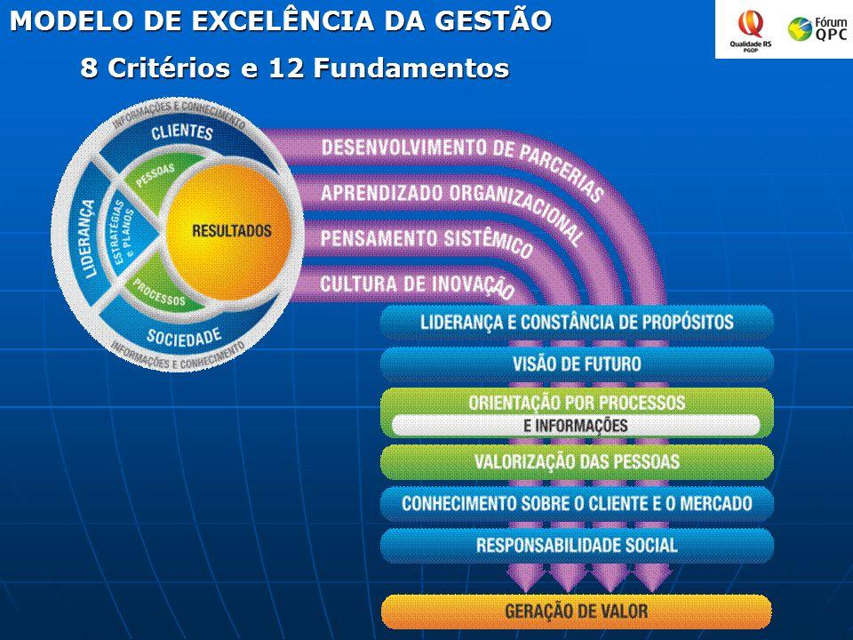 MODELO DE EXCELÊNCIA DA GESTÃO 8 Critérios e 12 Fundamentos 8 Critérios e 12 Fundamentos