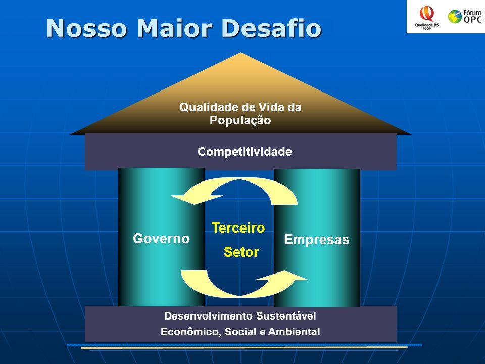 Qualidade de Vida da População Competitividade Ambiência Competitiva Desenvolvimento Sustentável Econômico, Social e Ambiental Terceiro Setor Empresas