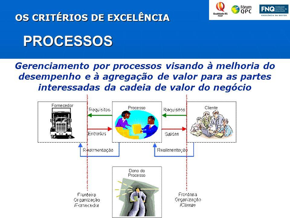 OS CRITÉRIOS DE EXCELÊNCIA PROCESSOS Gerenciamento por processos visando à melhoria do desempenho e à agregação de valor para as partes interessadas d