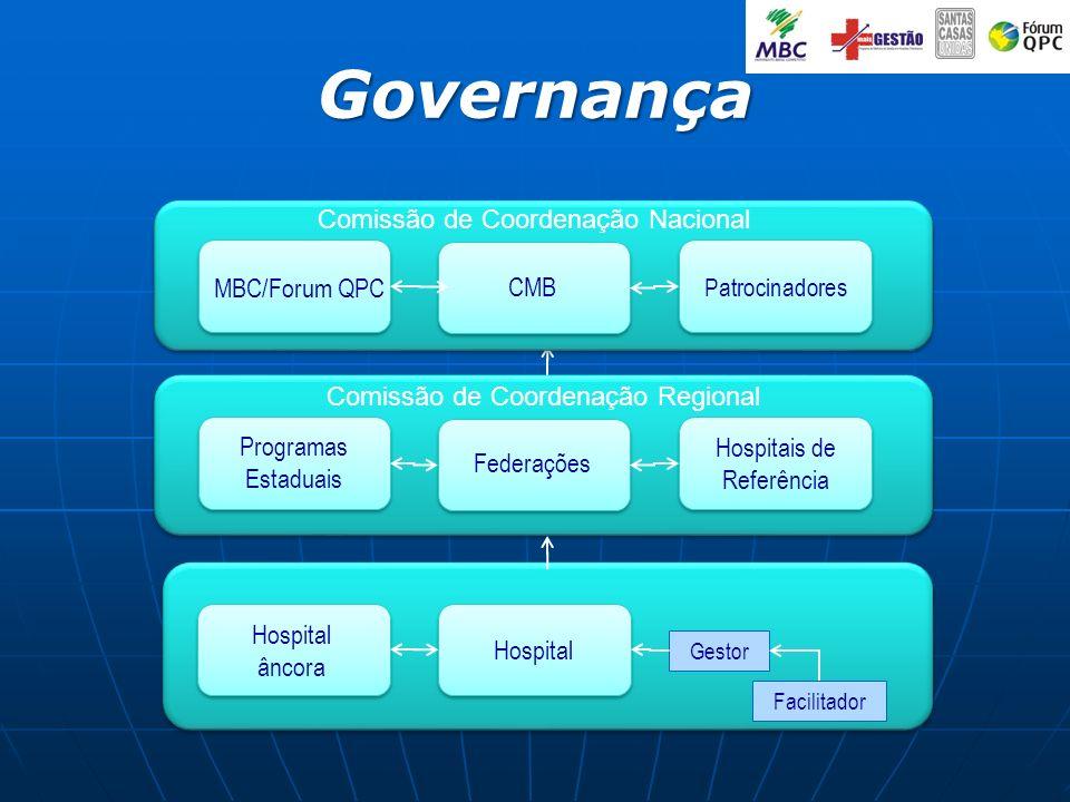 Governança Hospital Hospital âncora Federações Programas Estaduais Hospitais de Referência Gestor Facilitador CMB MBC/Forum QPC Patrocinadores Comissã