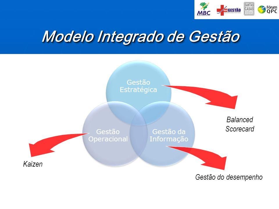 Modelo Integrado de Gestão Gestão do desempenho Kaizen Balanced Scorecard