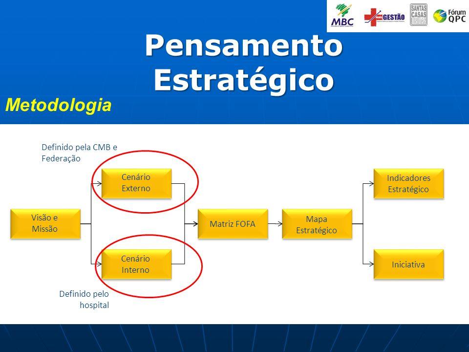 Visão e Missão Cenário Externo Cenário Interno Matriz FOFA Mapa Estratégico Indicadores Estratégico Iniciativa Definido pela CMB e Federação Definido