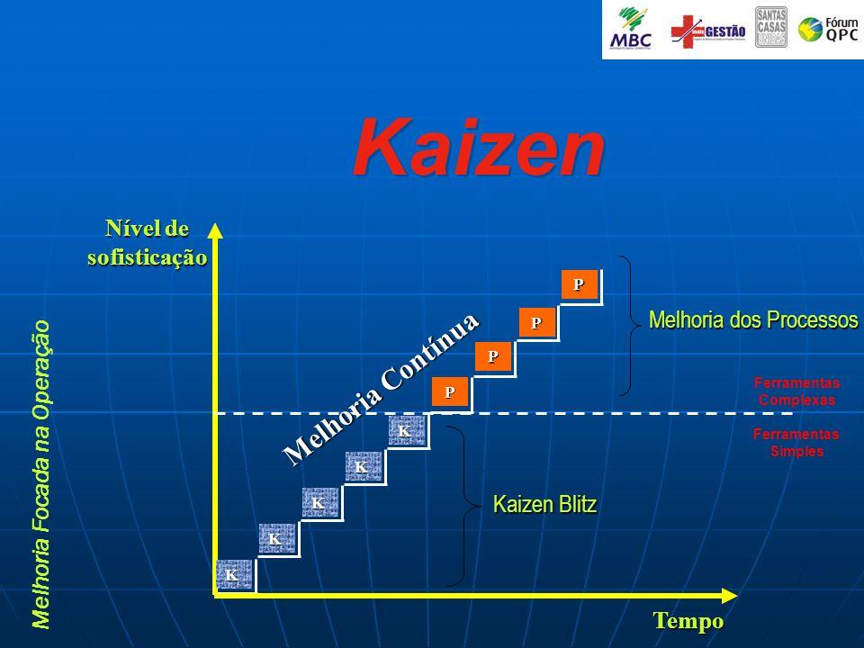 Nível de sofisticação Tempo Melhoria Contínua KKK K K Kaizen Blitz Kaizen Blitz Kaizen Ferramentas Simples Ferramentas Complexas Melhoria Focada na Op