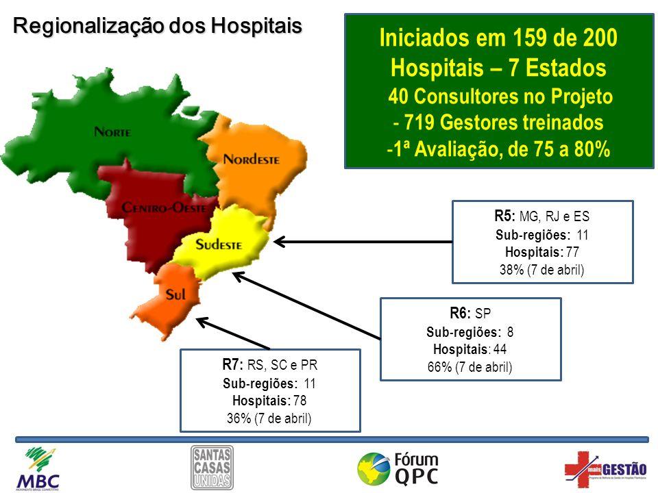 R7: RS, SC e PR Sub-regiões: 11 Hospitais: 78 36% (7 de abril) R6: SP Sub-regiões: 8 Hospitais : 44 66% (7 de abril) R5: MG, RJ e ES Sub-regiões: 11 H