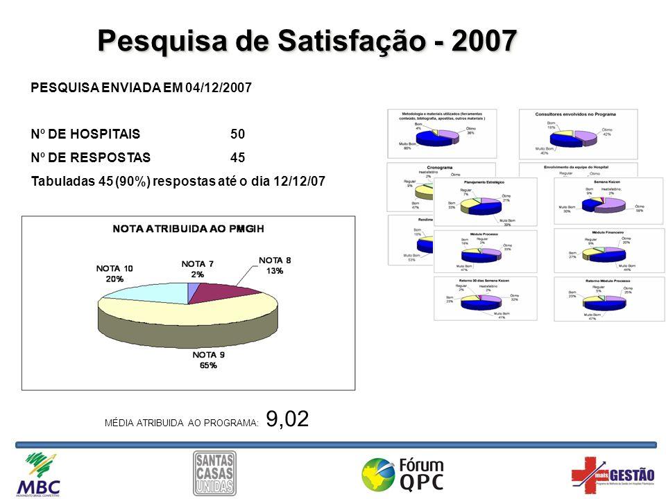 Pesquisa de Satisfação - 2007 PESQUISA ENVIADA EM 04/12/2007 Nº DE HOSPITAIS50 Nº DE RESPOSTAS45 Tabuladas 45 (90%) respostas até o dia 12/12/07 MÉDIA