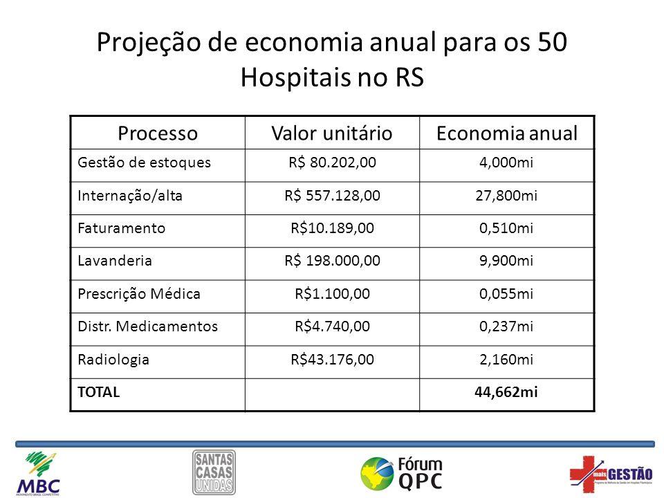 Projeção de economia anual para os 50 Hospitais no RS ProcessoValor unitárioEconomia anual Gestão de estoquesR$ 80.202,004,000mi Internação/altaR$ 557