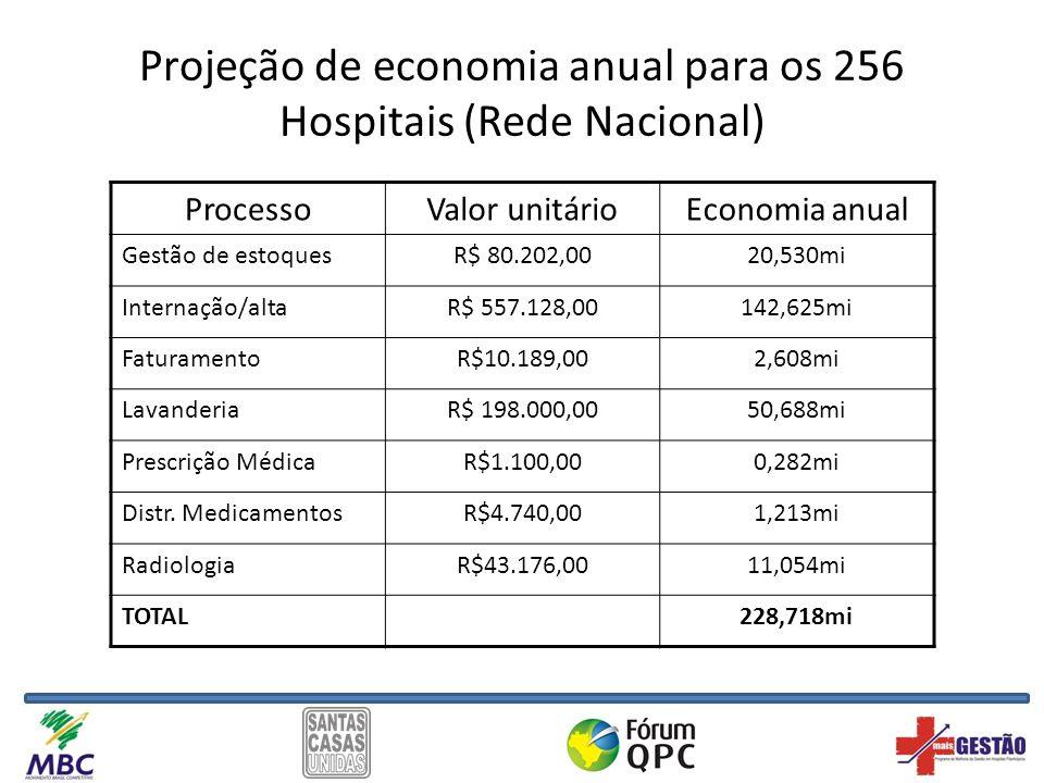 Projeção de economia anual para os 256 Hospitais (Rede Nacional) ProcessoValor unitárioEconomia anual Gestão de estoquesR$ 80.202,0020,530mi Internaçã