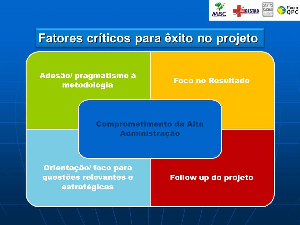Fatores críticos para êxito no projeto Adesão/ pragmatismo à metodologia Foco no Resultado Orientação/ foco para questões relevantes e estratégicas Fo