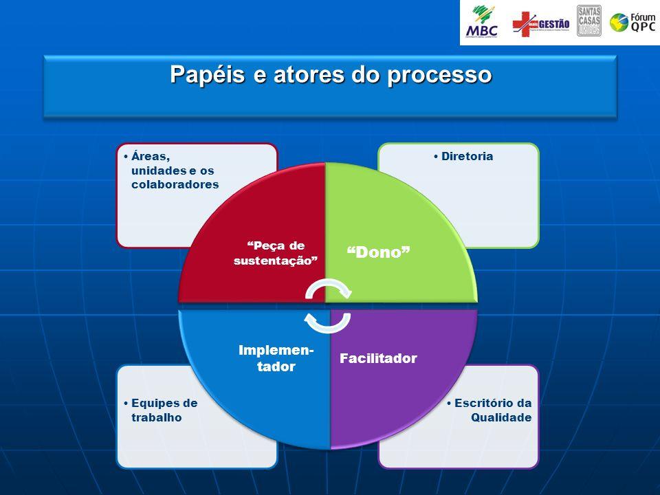 Papéis e atores do processo Escritório da Qualidade Equipes de trabalho DiretoriaÁreas, unidades e os colaboradores Peça de sustentação Dono Facilitad