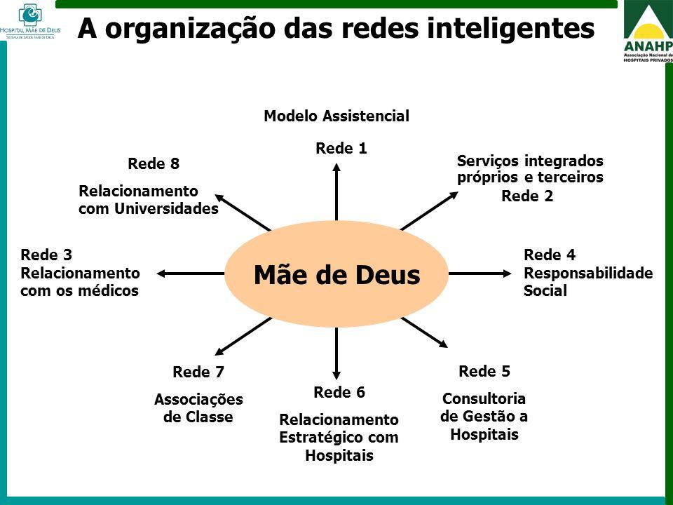 FEHOSP - 6 a 8 de maio de 2009 - Campinas - SP A organização das redes inteligentes Modelo Assistencial Rede 1 Rede 4 Responsabilidade Social Rede 8 R